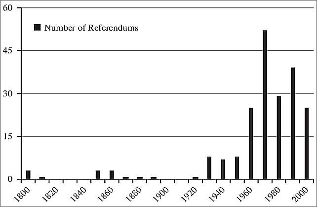 Årligt antal folkeafstemninger i lande med diktaturer eller autokratier