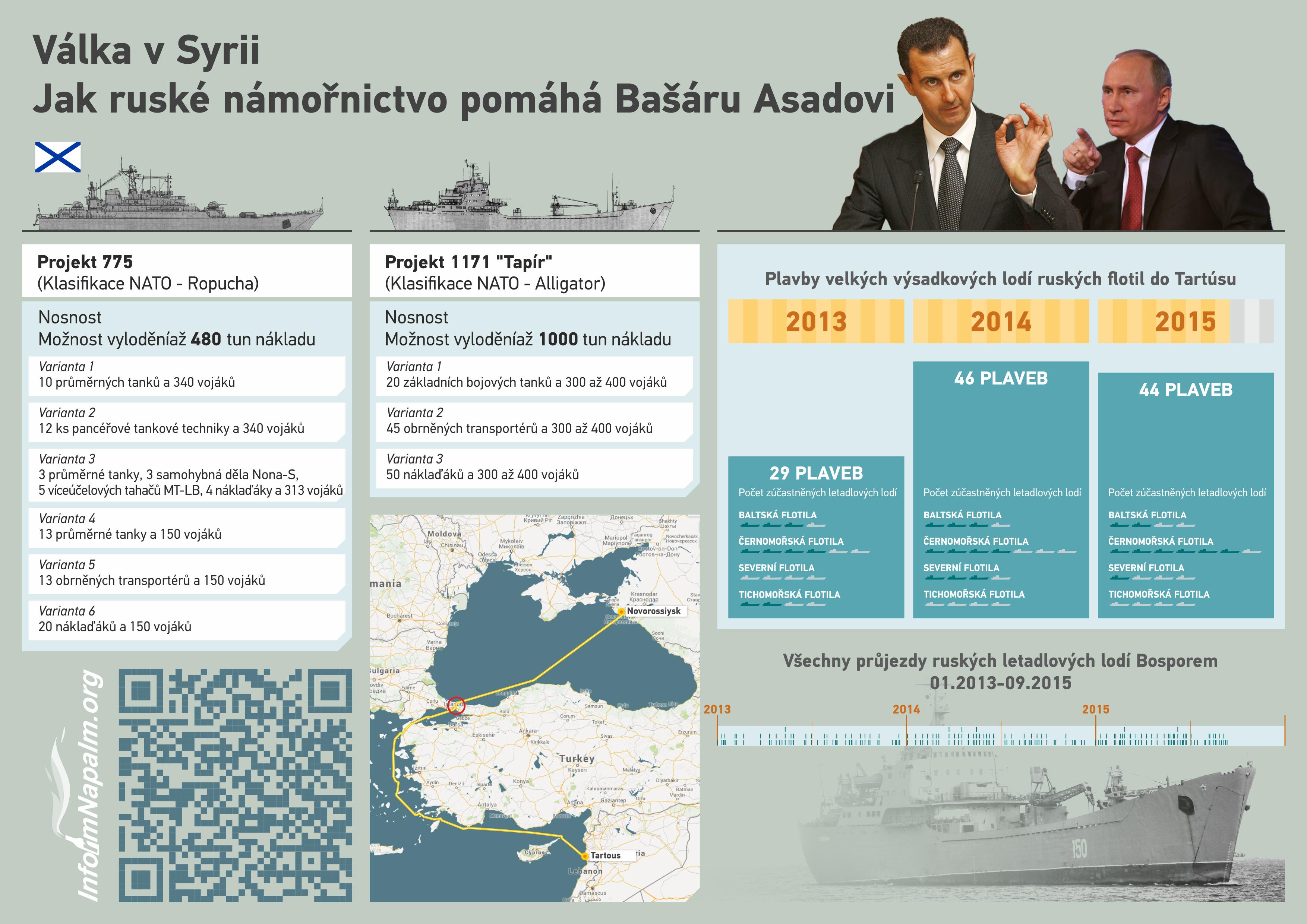 Jak Putin pomáhal Bašáru Asadovi bojovat proti vlastnímu lidu