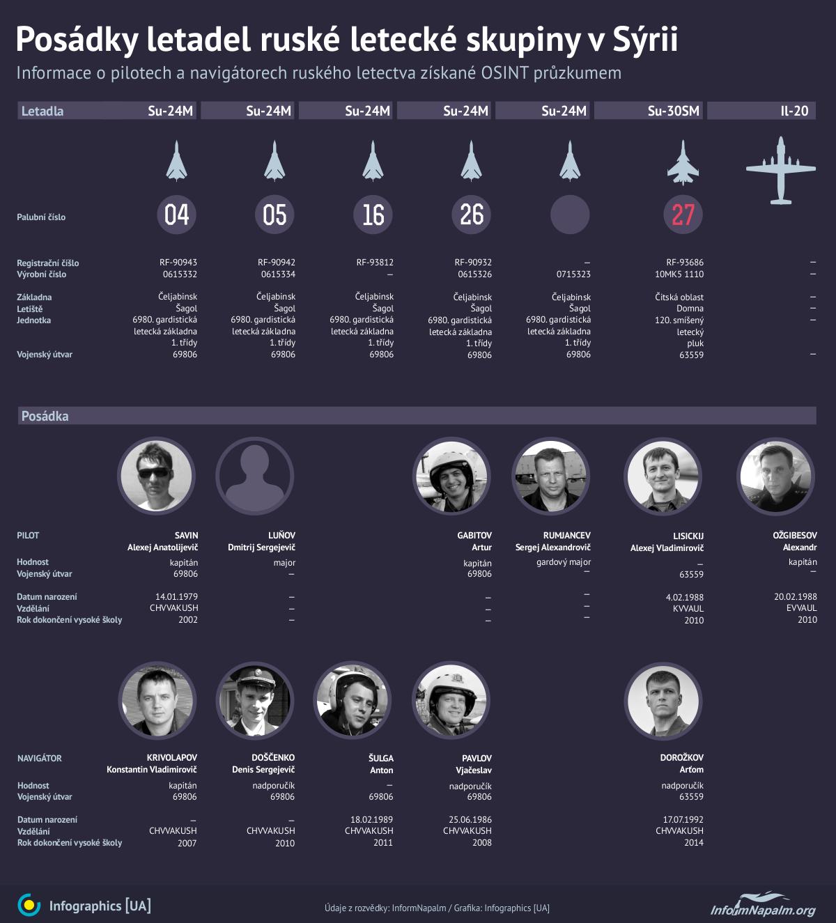První infografika od InformNapalmu o ruských pilotech