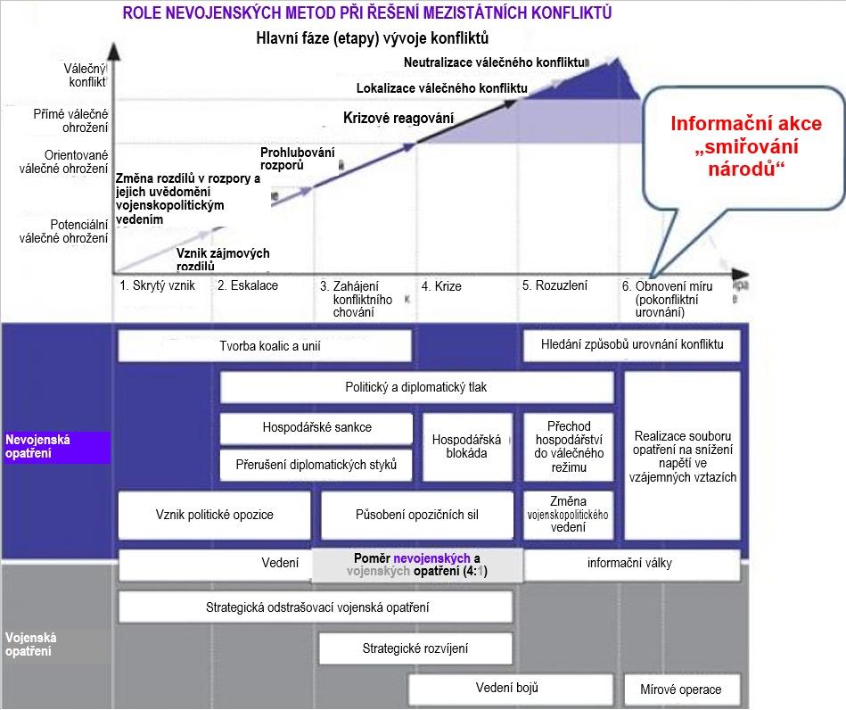 Proč Rusko uplatňuje technologii smiřování s Ukrajinou 02