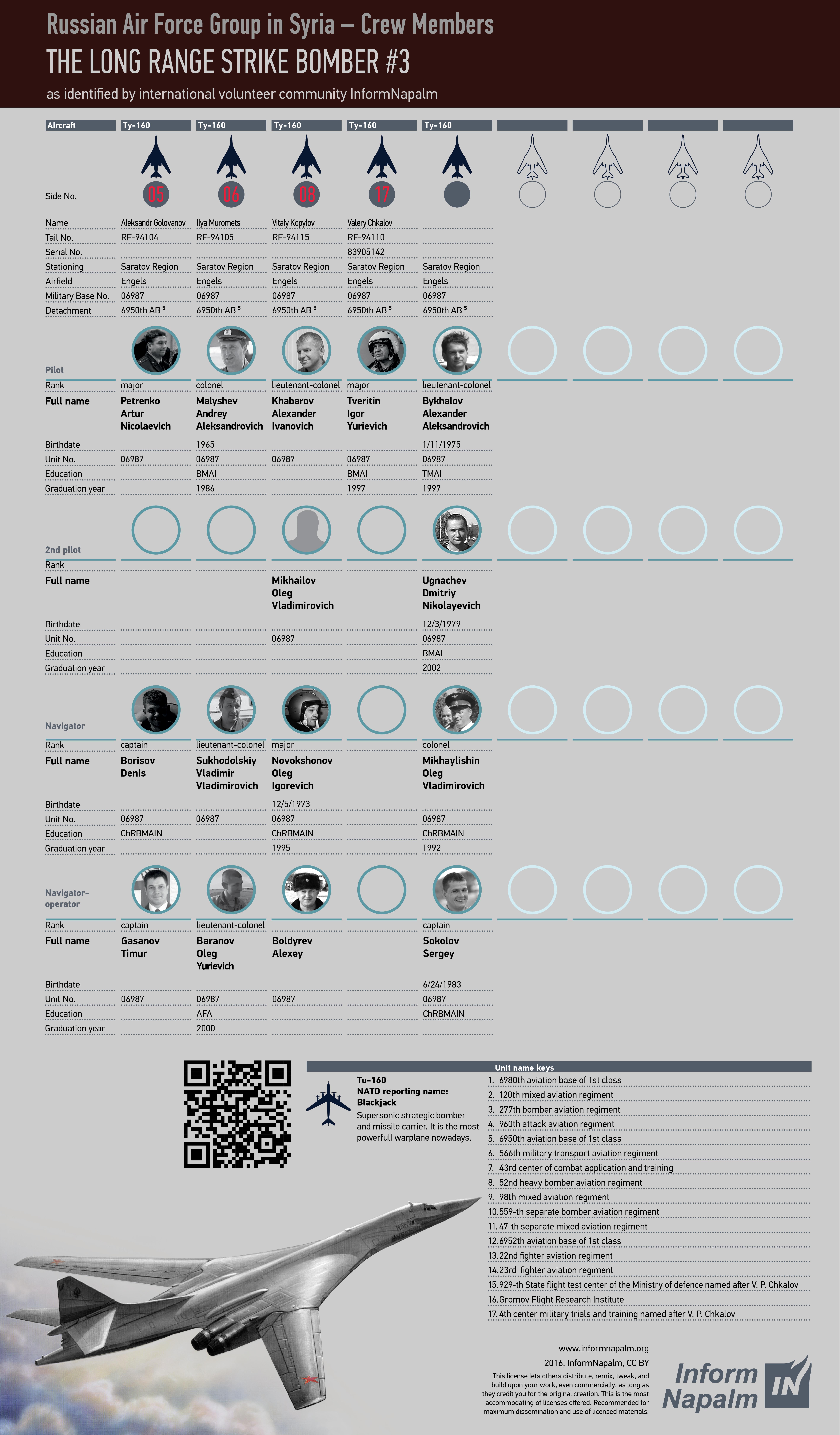 Vem bombar civila i Syrien: 116 ryska flygvapenofficerares profiler