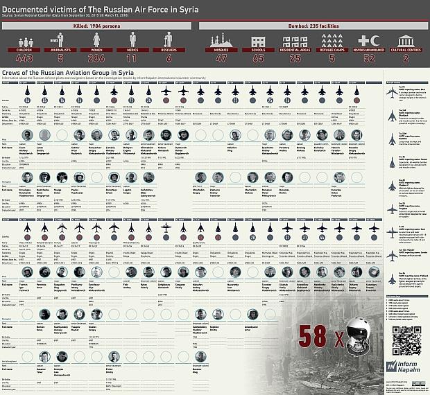 Infografik med detaljer om 58 russiske luftvåbenofficerer