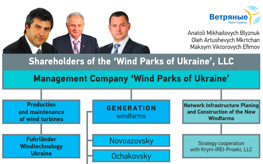 Money Gone With The Wind Windfarms Amp The Occupied Donbas
