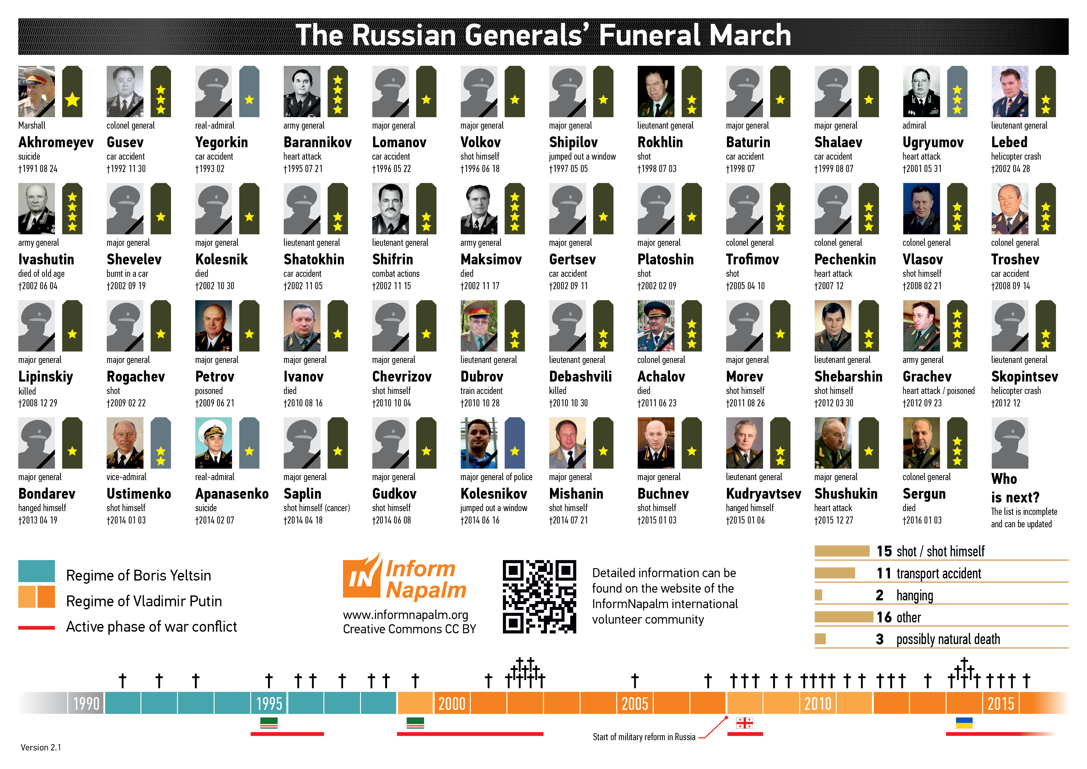 The Russian Generals' Funeral March (Statistics and
