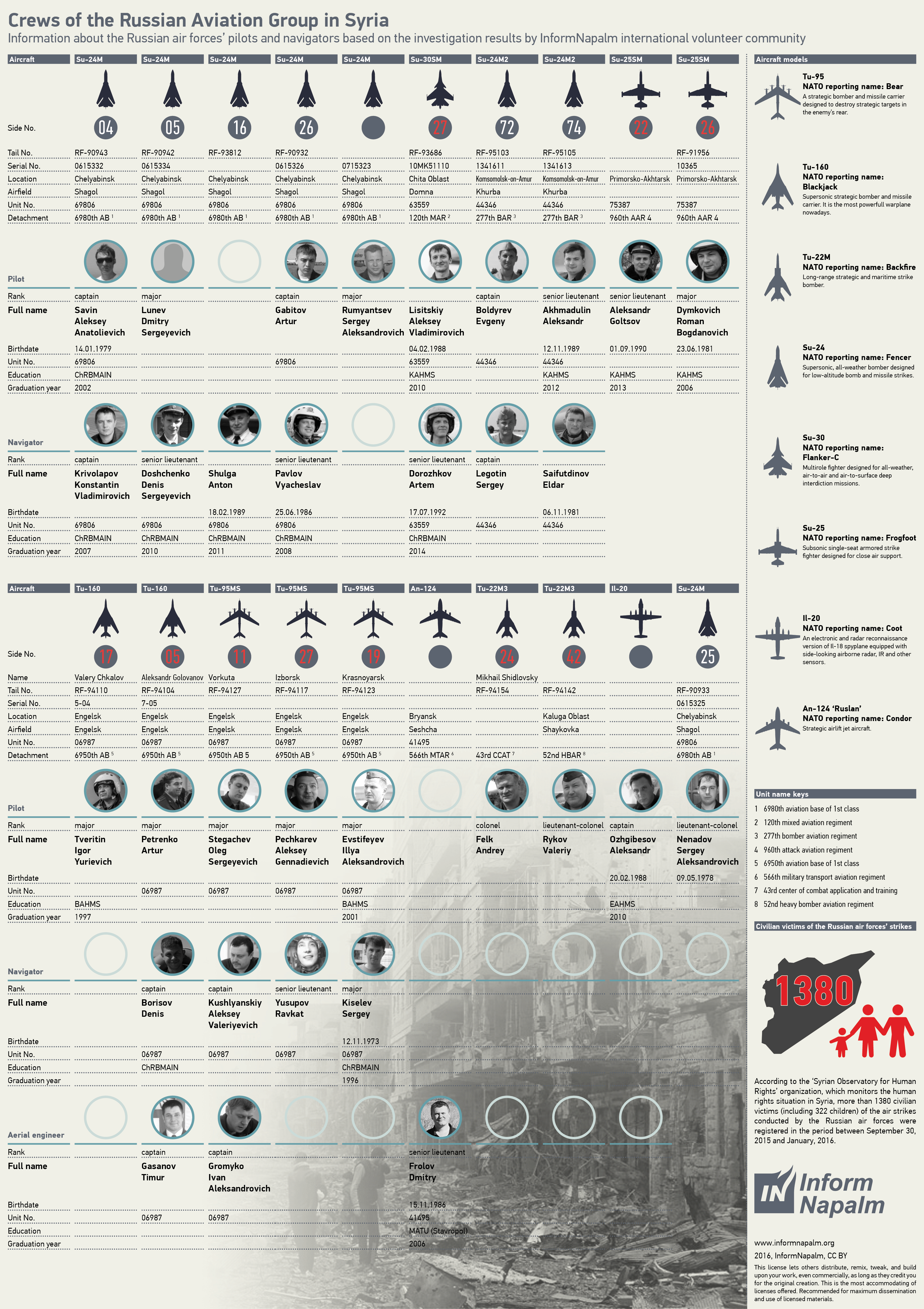 Russian pilots infographics