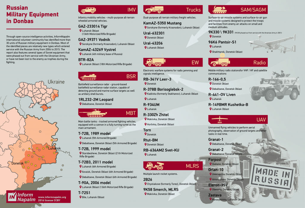 InformNapalms infografik