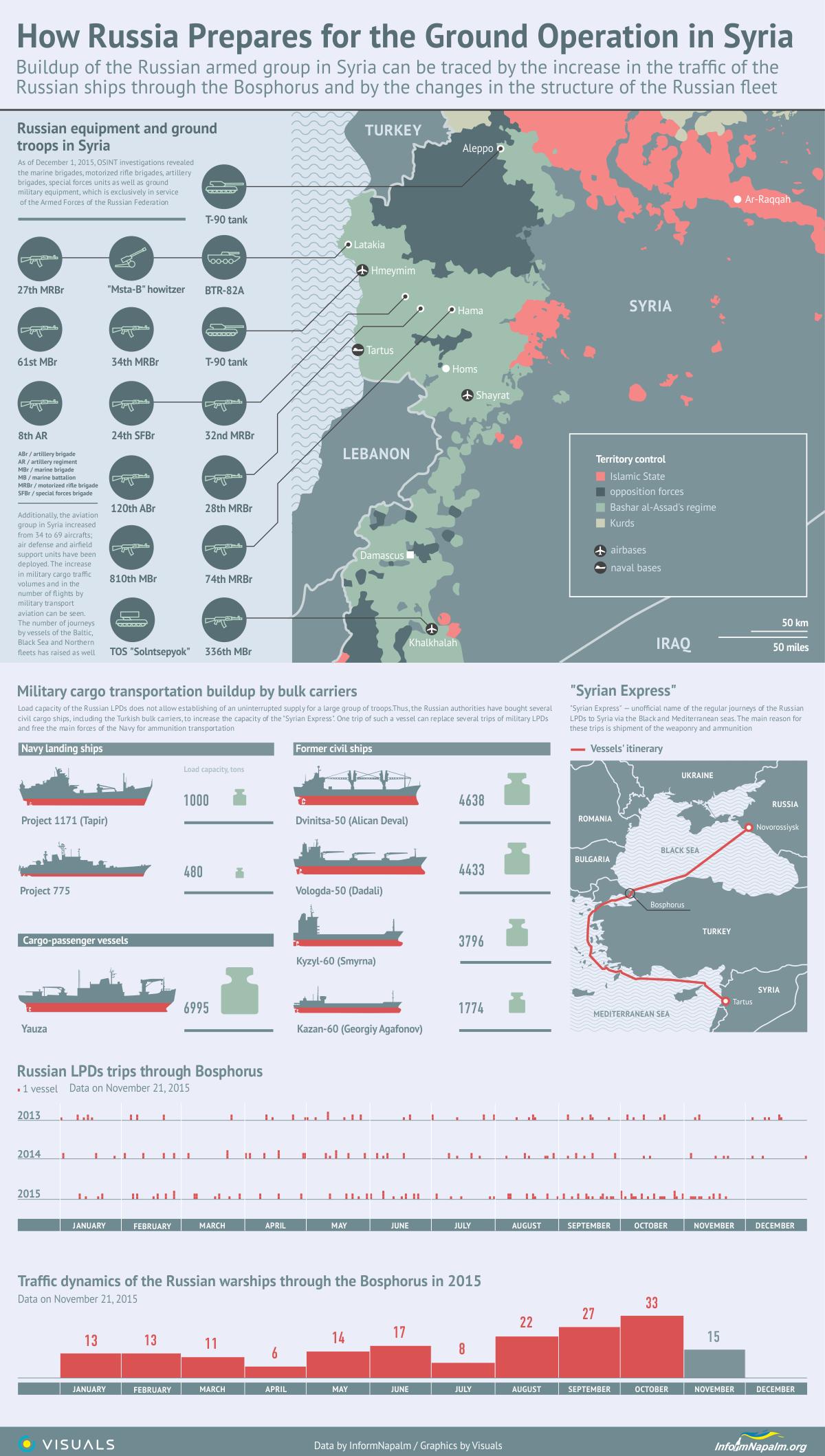 russian involvement in syria pdf