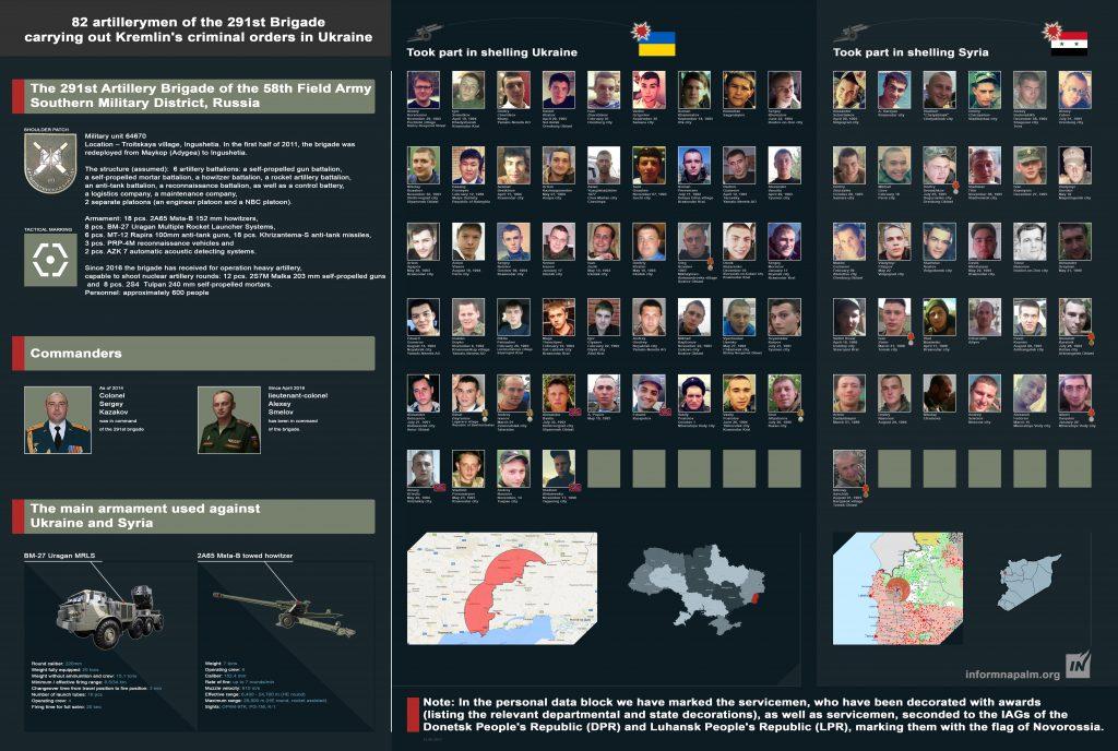 82 artillerister från 291:e brigaden som utför Kremls brottsliga order i Ukraina