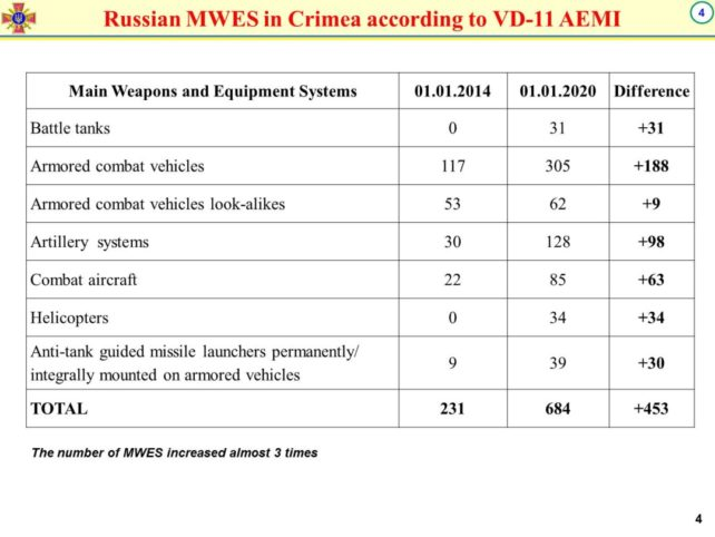 Ukraine har informeret OSCE om Ruslands militære potentiale langs grænsen