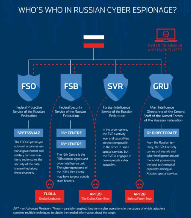 Ryska strukturer som ansvarar för cyberattacker