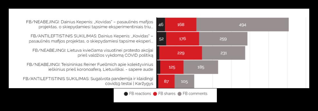Gefälschte Facebook-Beiträge zu COVID-19 in den baltischen Staaten