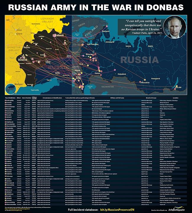 Russiske regulære styrker i Ukraina