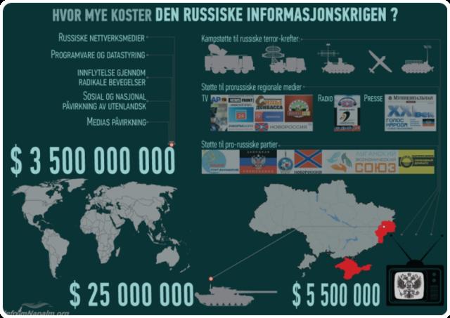 Hvor mye Russlands informasjonskrig koster