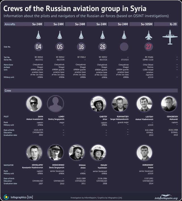 Kremls krigsforbrytere i Syria