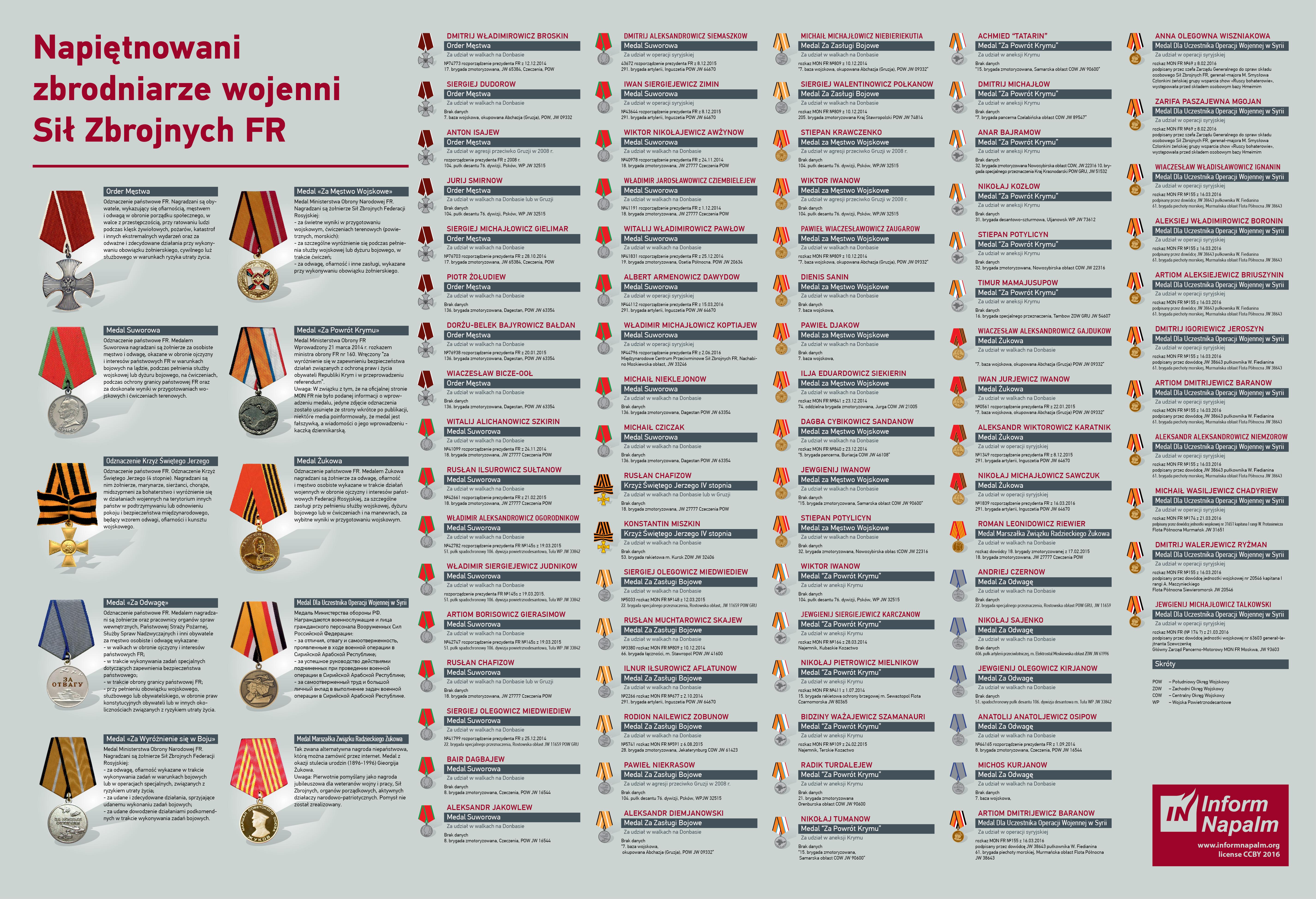 medals-infigraphic_pl