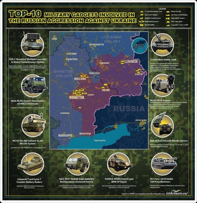 Våpen involvert i den russiske militære aggresjonen mot Ukraina
