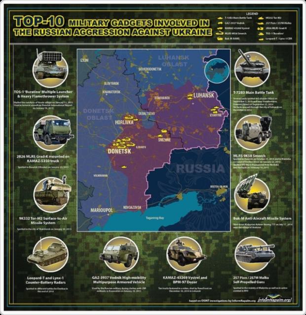 Tio-i-topp vapensystem involverade i den ryska aggressionen mot Ukraina
