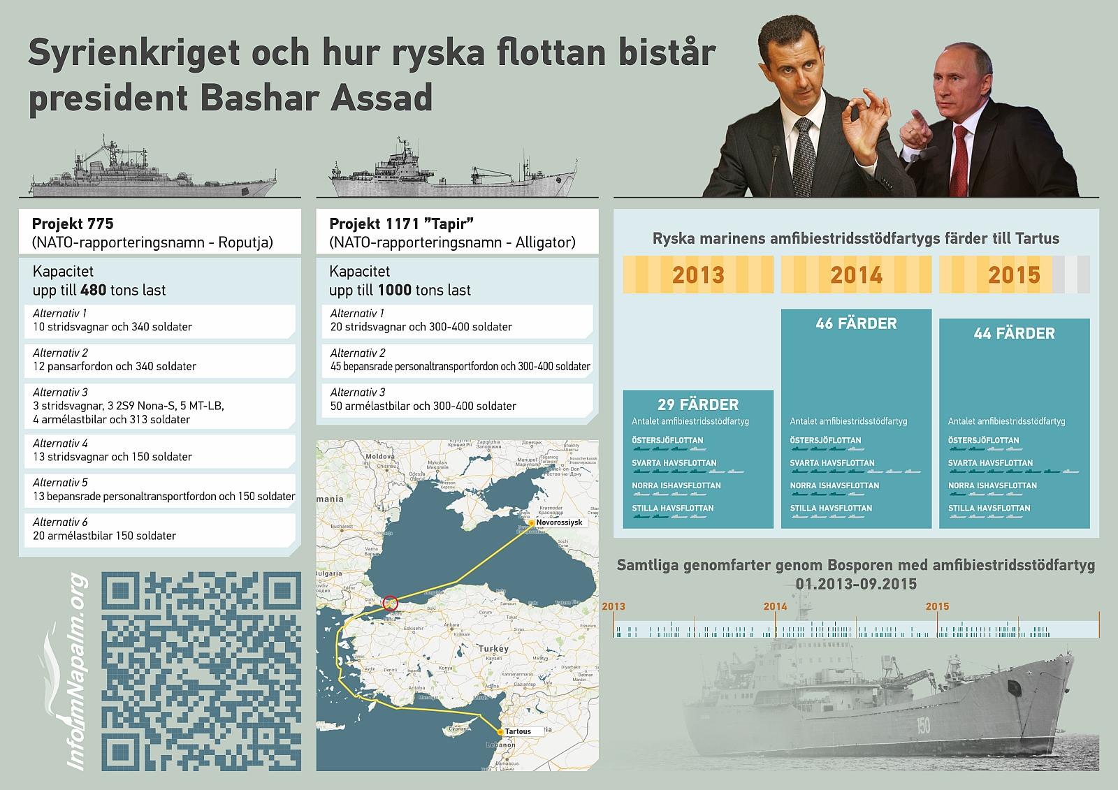 Hur ryska flottan bistår president Bashar Assad