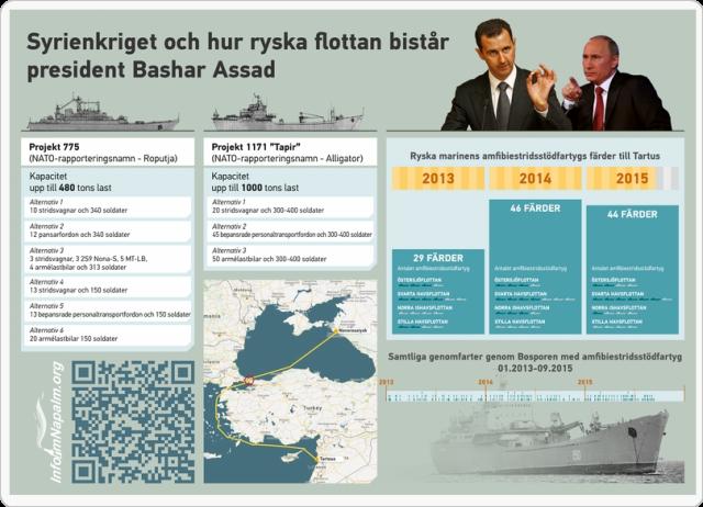 Hur Ryssland bistår president Bashar Assad