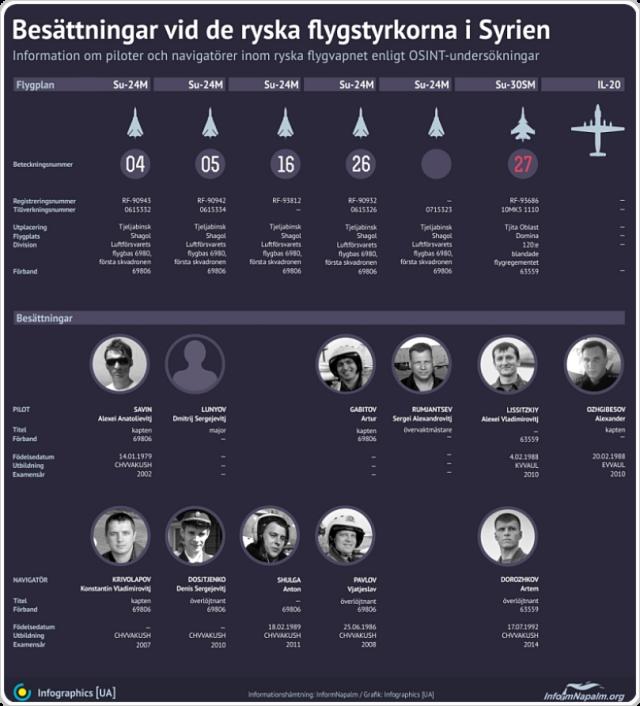 Kremls krigsförbrytare i Syrien