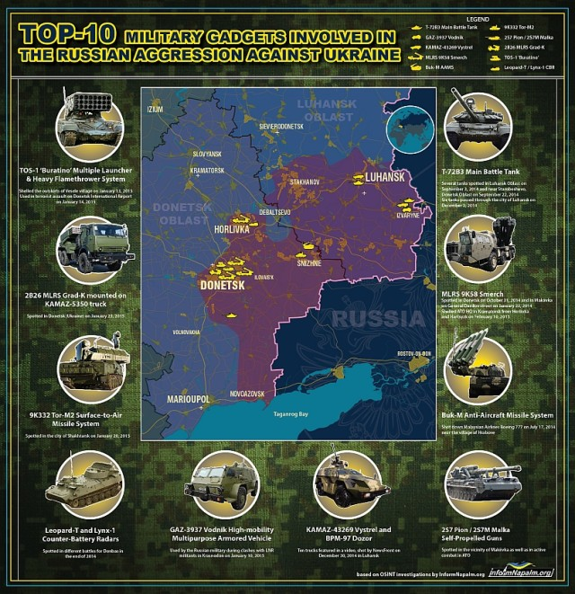 Tio-i-topp-lista över vapen i Donbass