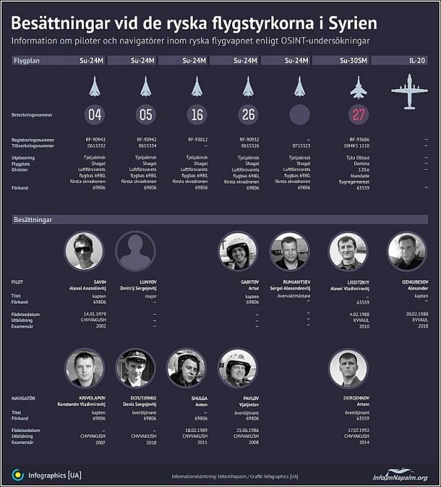 InformNapalm Infografik