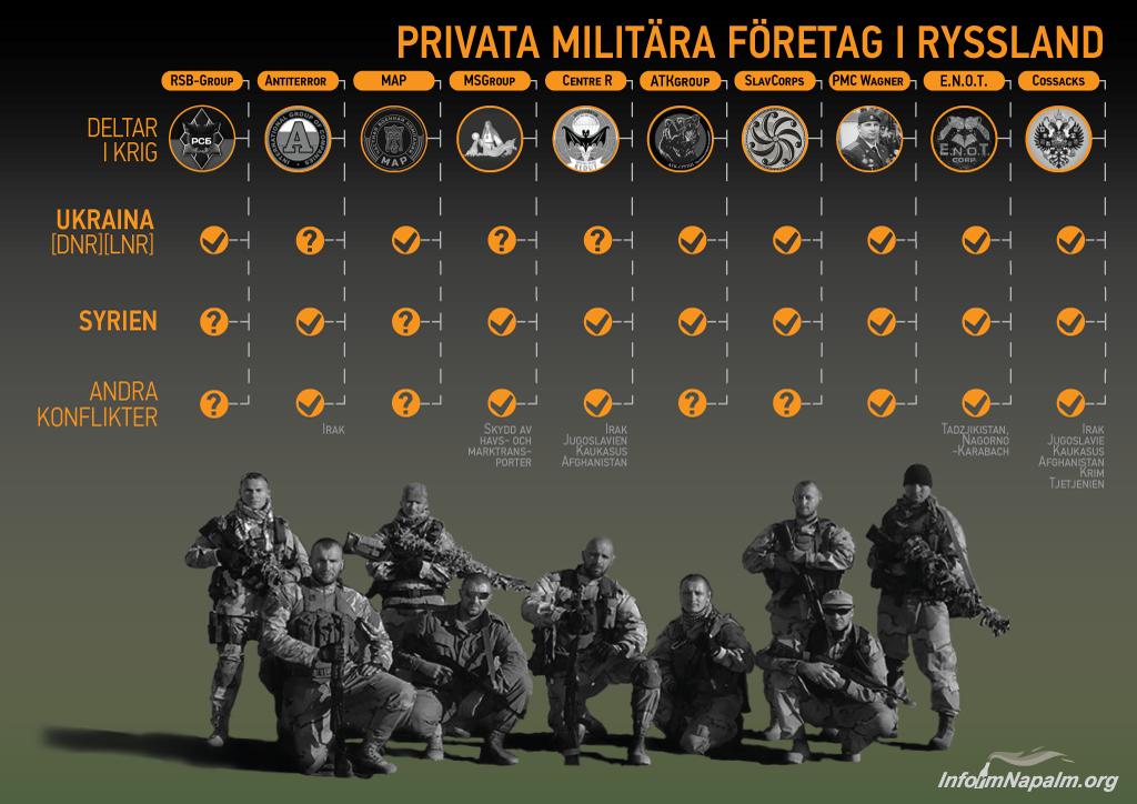 Ryska privata militära säkerhetsföretag