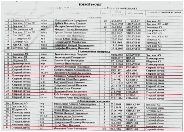 Ryska 960:e flygregementets personallista