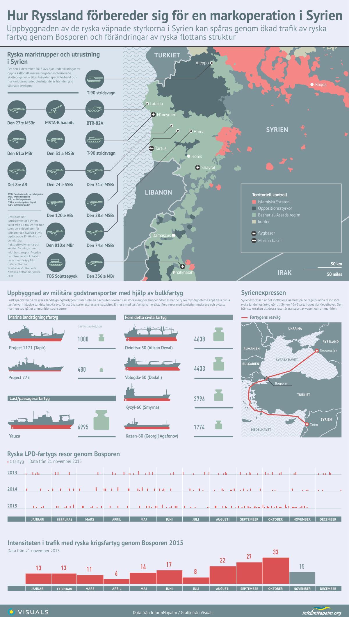 InformNapalms krönika: Rysslands förstörelse av Syrien