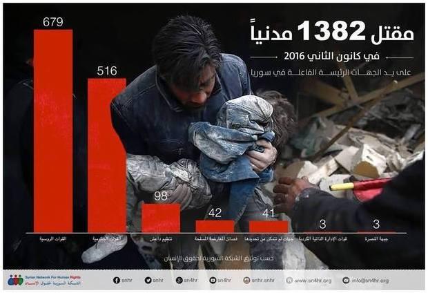 Statistiken för syrienkriget under 2016