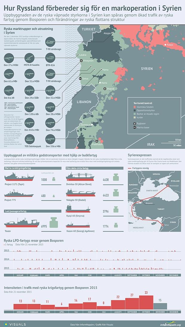 Ryssland förbereder en syrisk markoperation via sjövägen