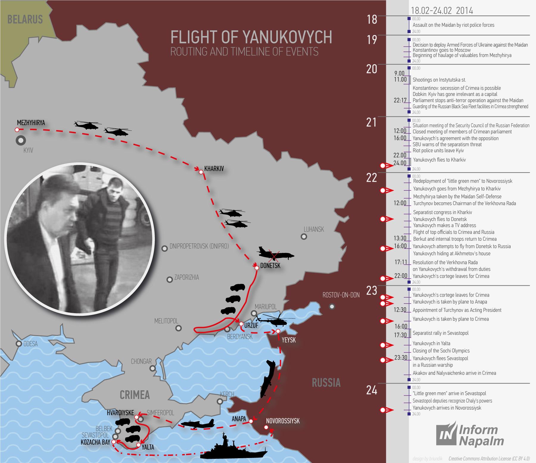 Janukovitsjs rømningsplan