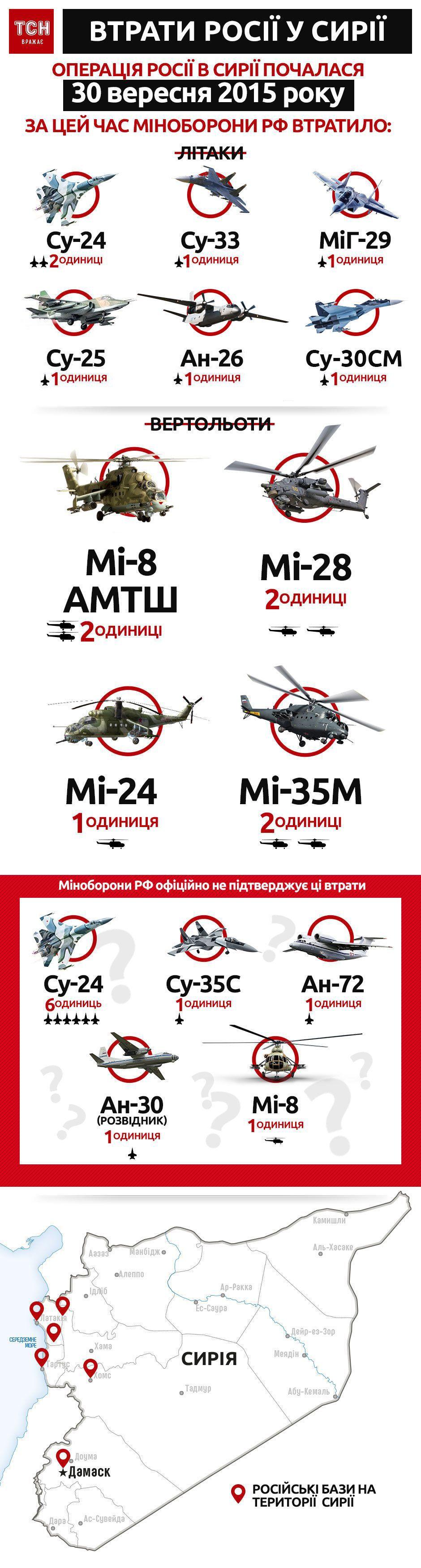 Beregning av Russlands tap av militære fly i Syria