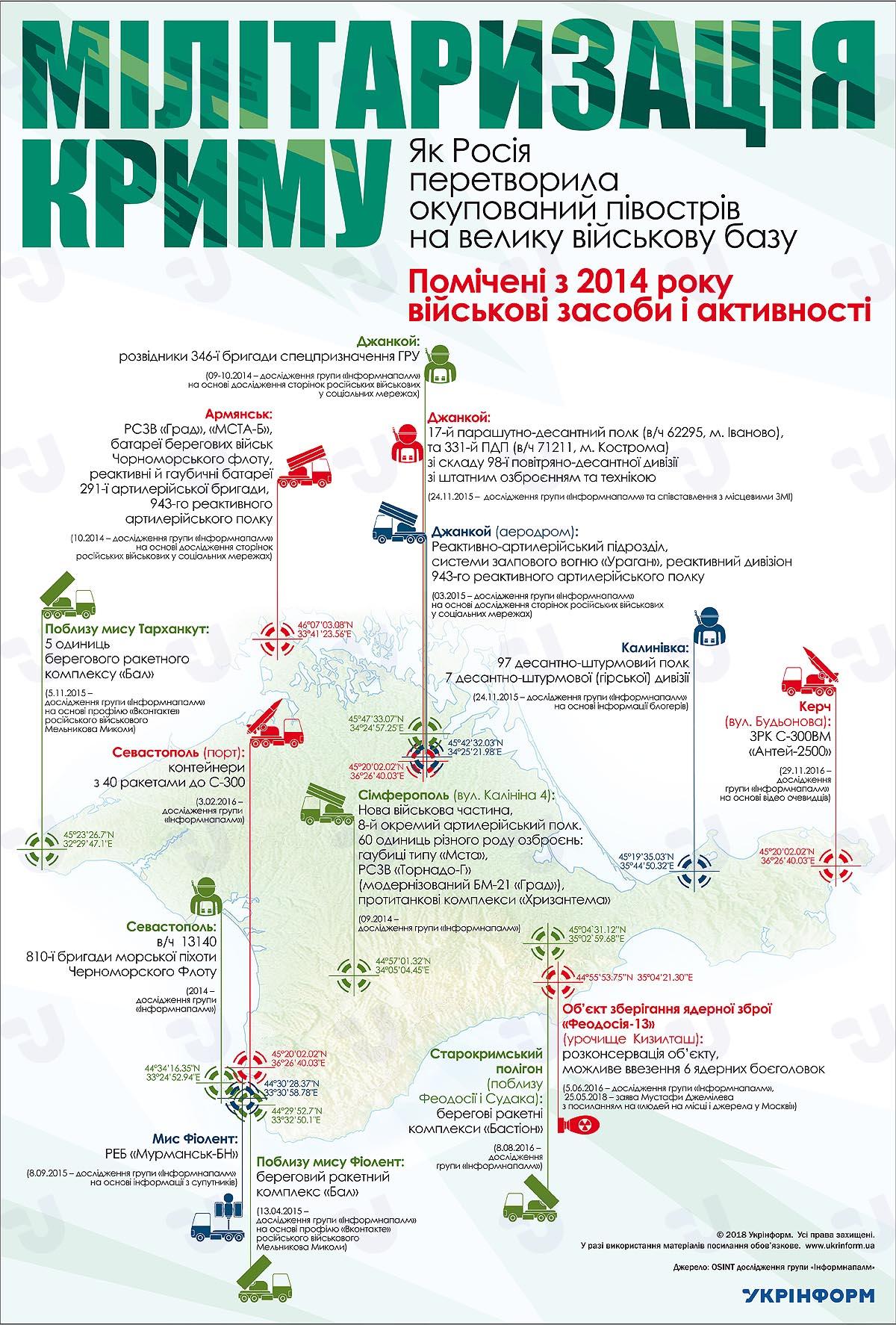Putin besöker ockuperade Krim-halvön, ryska manövrar längs Ukrainas gräns