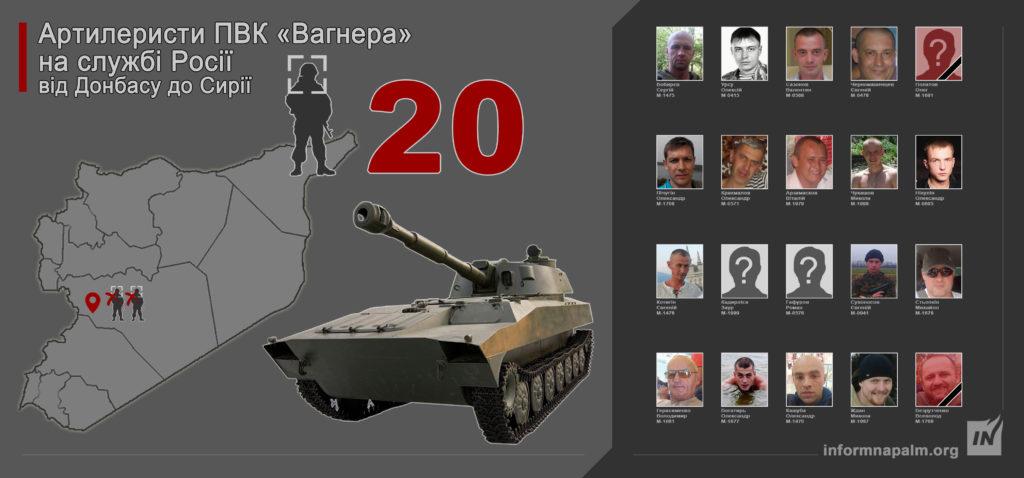 дані 20 артилеристів з угрупування «Вагнера»