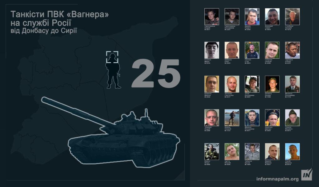 дані 25 танкістів з угрупування «Вагнера»