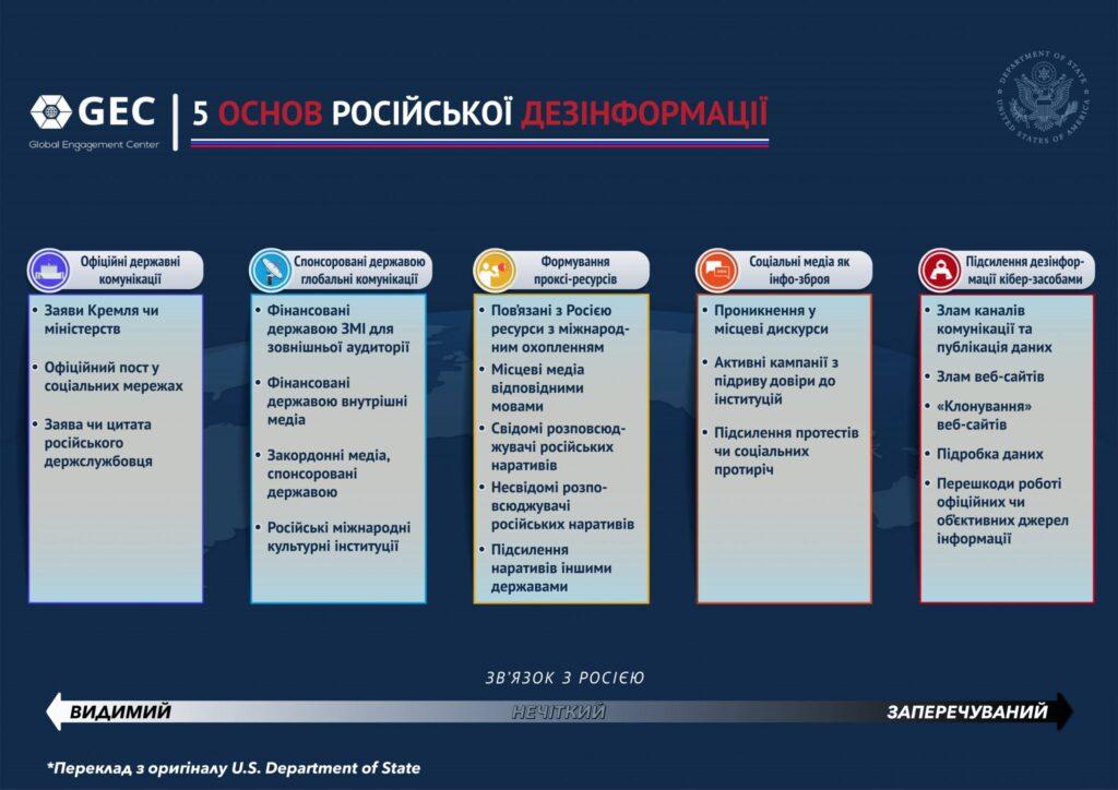 Fem søyler av Russlands desinformasjon