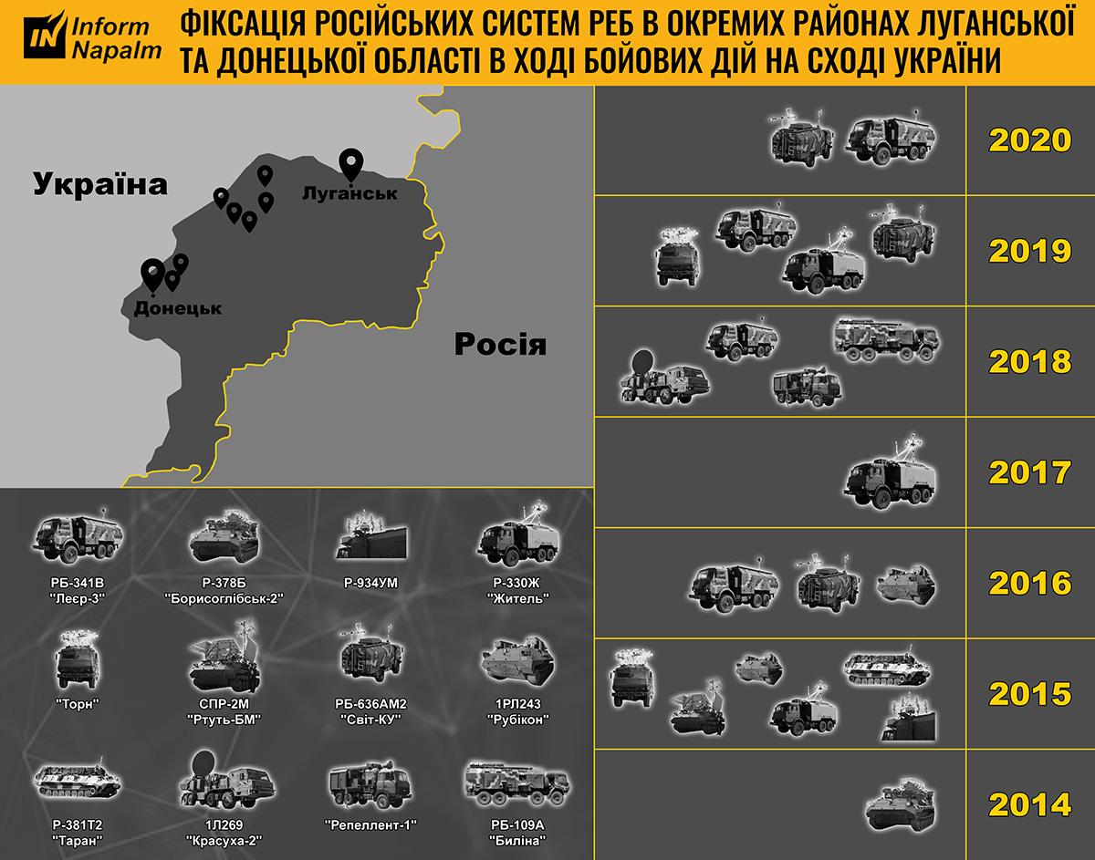 Ryska EW-system som används i Donbas