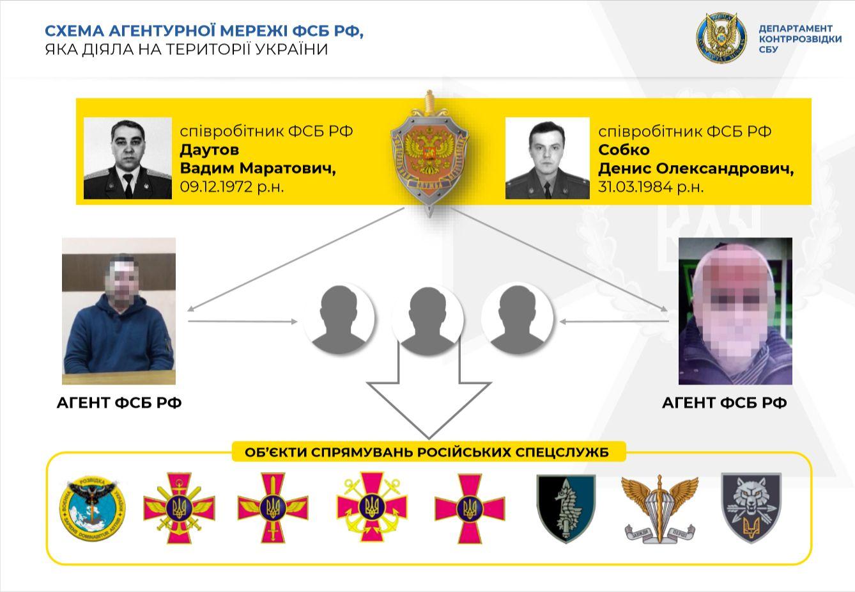 FSB-forbindelsesofficerer Vadim Dautov og Denis Sobko
