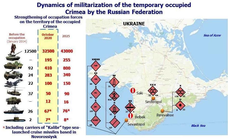 Dynamiken i militariseringen av den tillfälligt ockuperade Krimhalvön