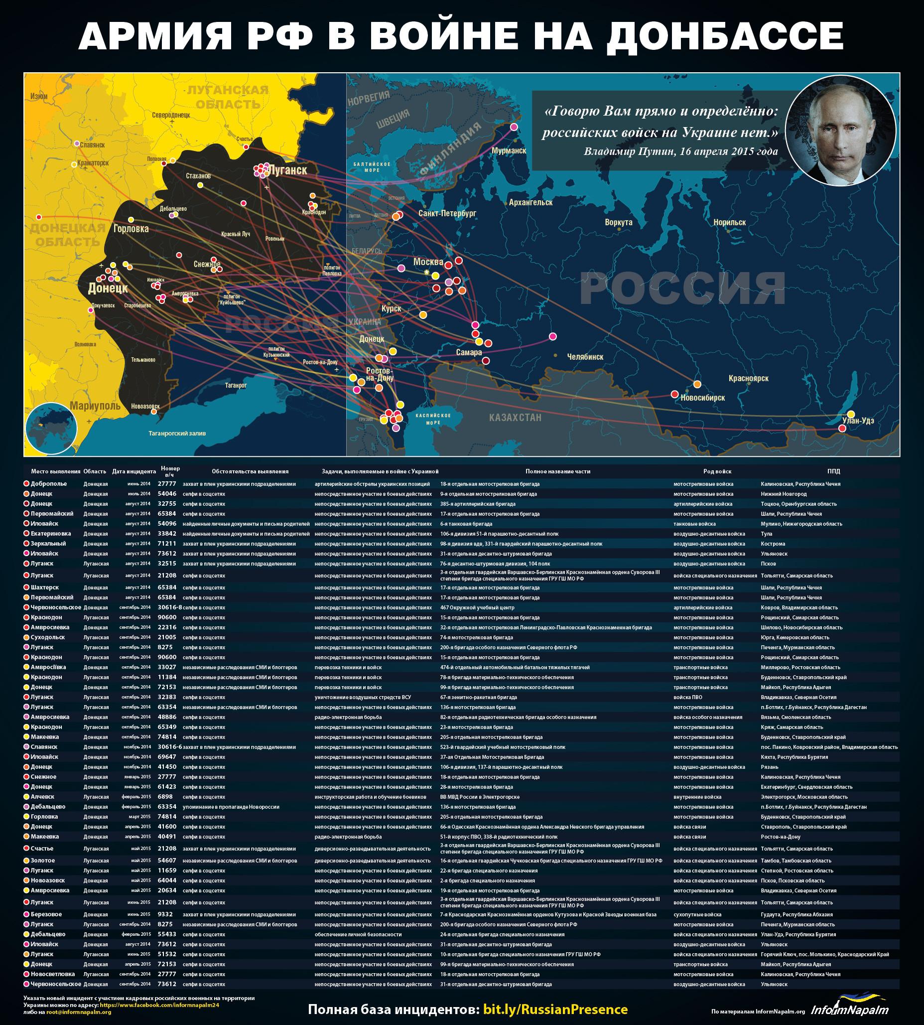 Rus_in_Ukr_RU-01