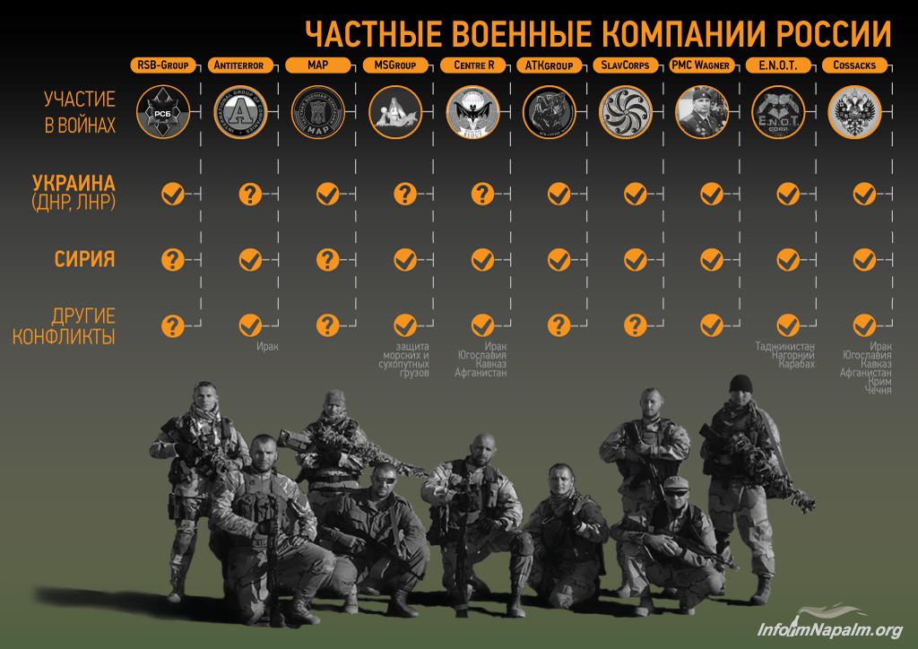 Северный ветер в июне: ЧВК Суркова готовят резервы наемников СДД для обострения на Донбассе