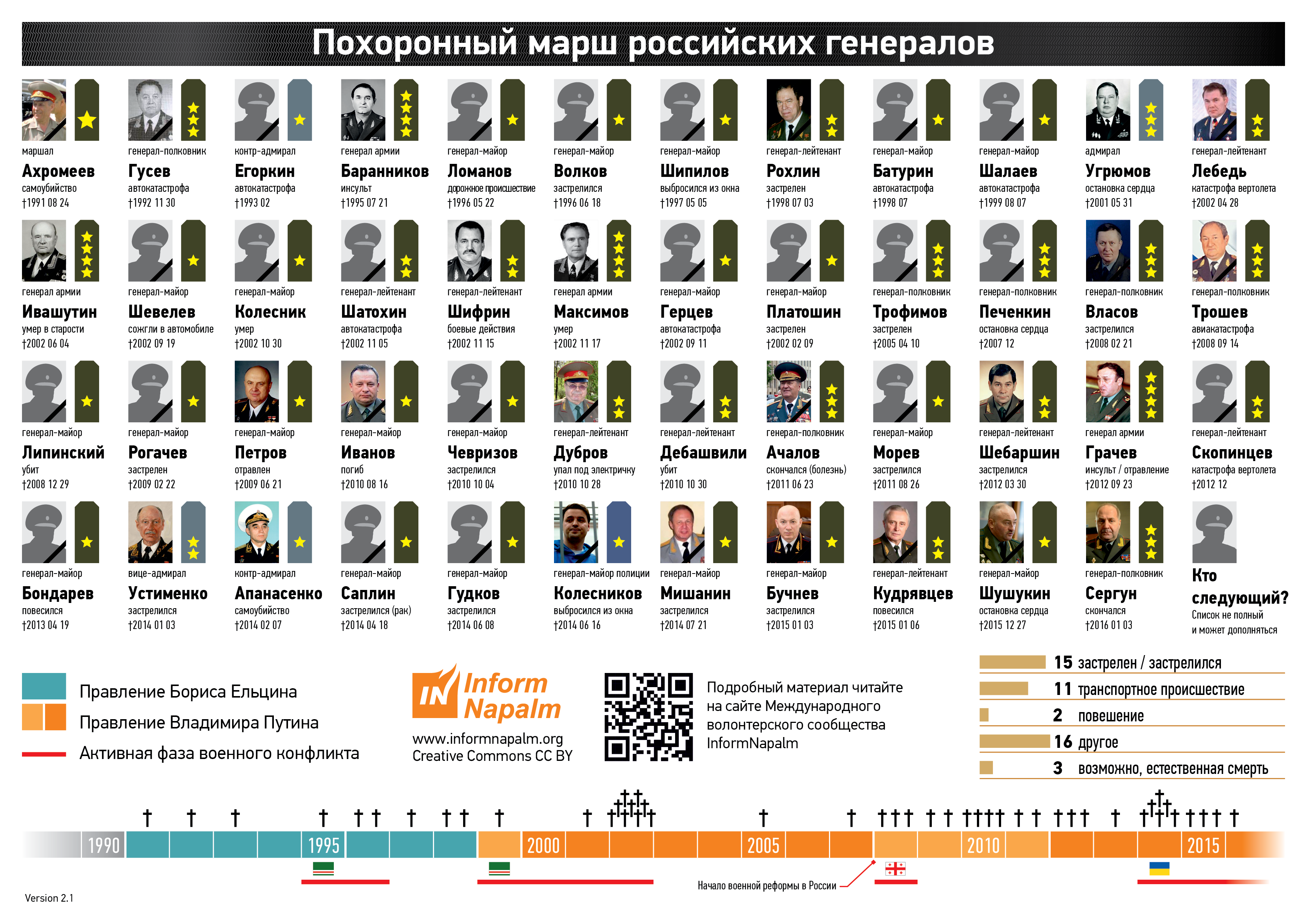 Путин уволил 10 высокопоставленных силовиков - Цензор.НЕТ 4867