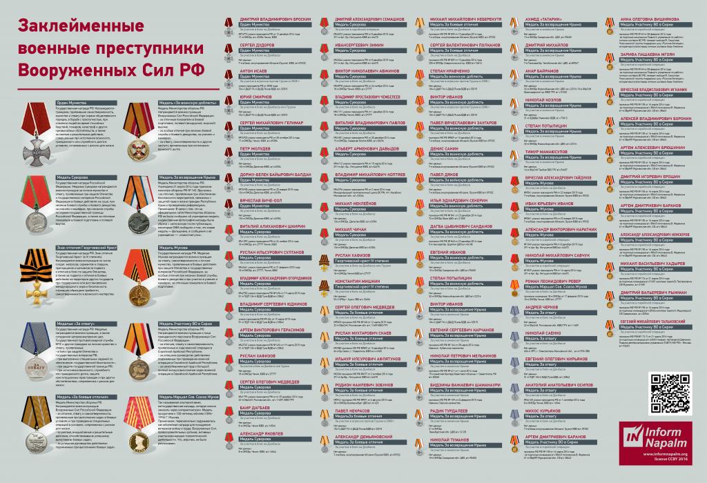 Заклейменные военные преступники Вооруженных Сил РФ