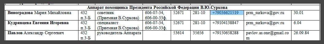 SurkovLeaks del 2: Hacktivister släpper nytt e-postarkiv