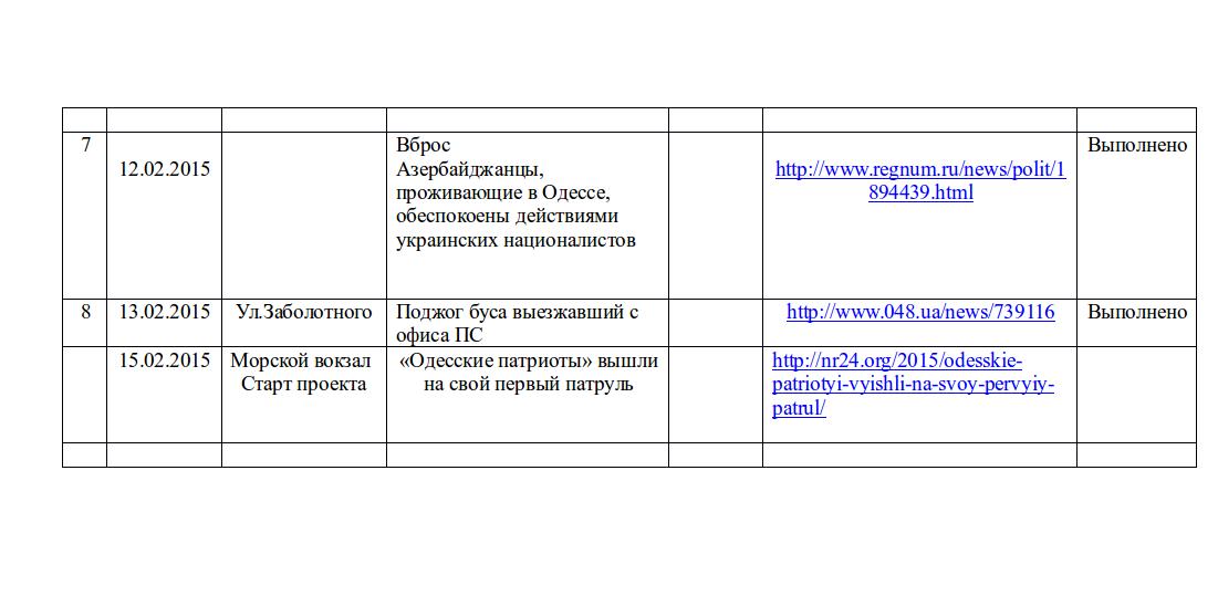 En rapport om genomförda provokationer i Odessa
