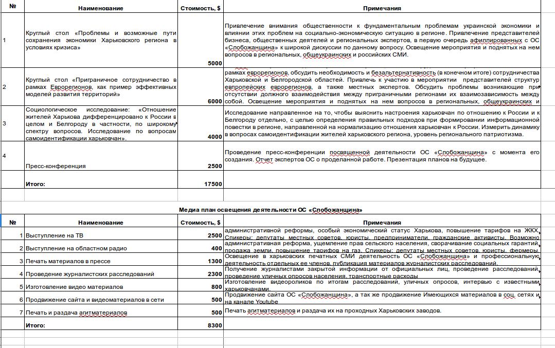 En budget för offentliga evenemang i Kharkiv