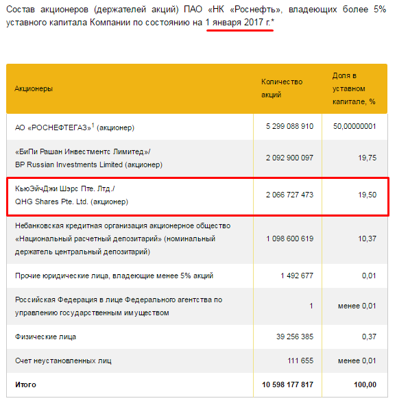 The largest business scam in Russia: Rosneft share sale