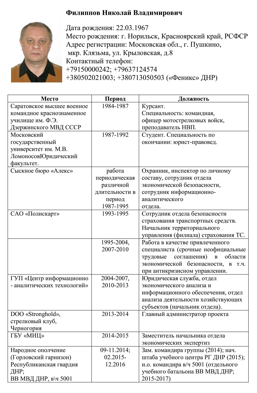 Nikolai Filippov, CV