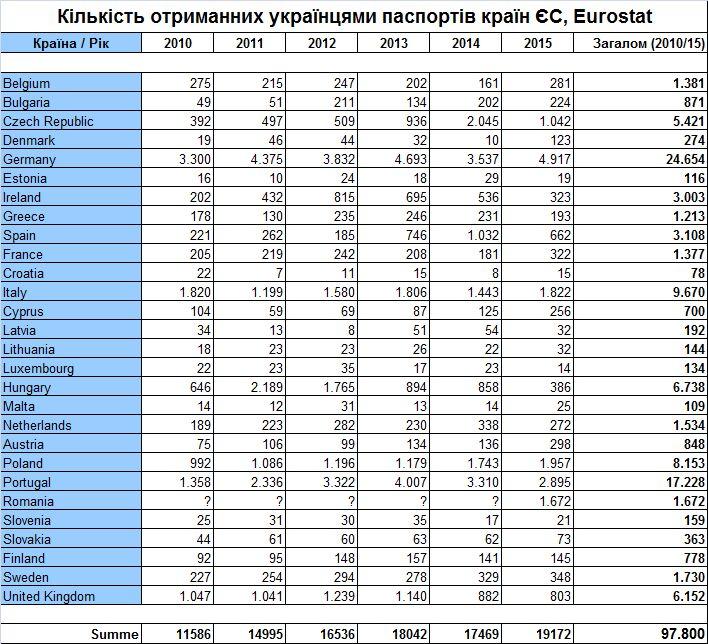 заробитчане, трудовая миграция, денежные переводы, паспорт ЕС, гражданство ЕС